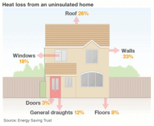 Top Tips For Making Your Home Energy Efficient After A Remodel
